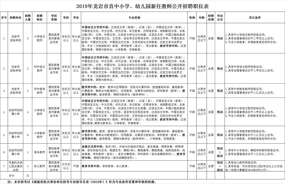 2019年龙岩市直中小学幼儿园新任教师公开招聘公告